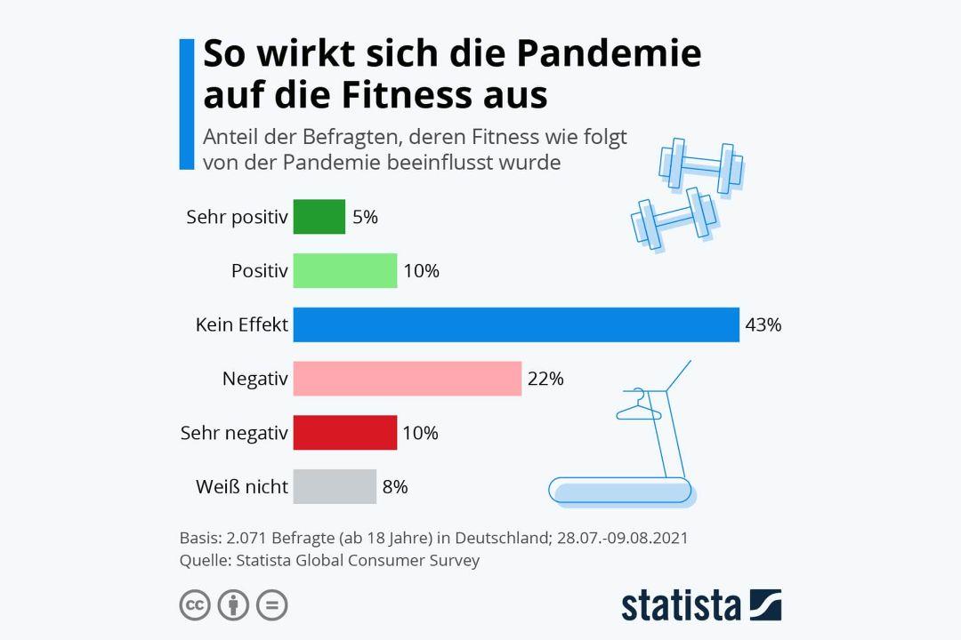 So wirkt sich die Pandemie auf die Fitness aus